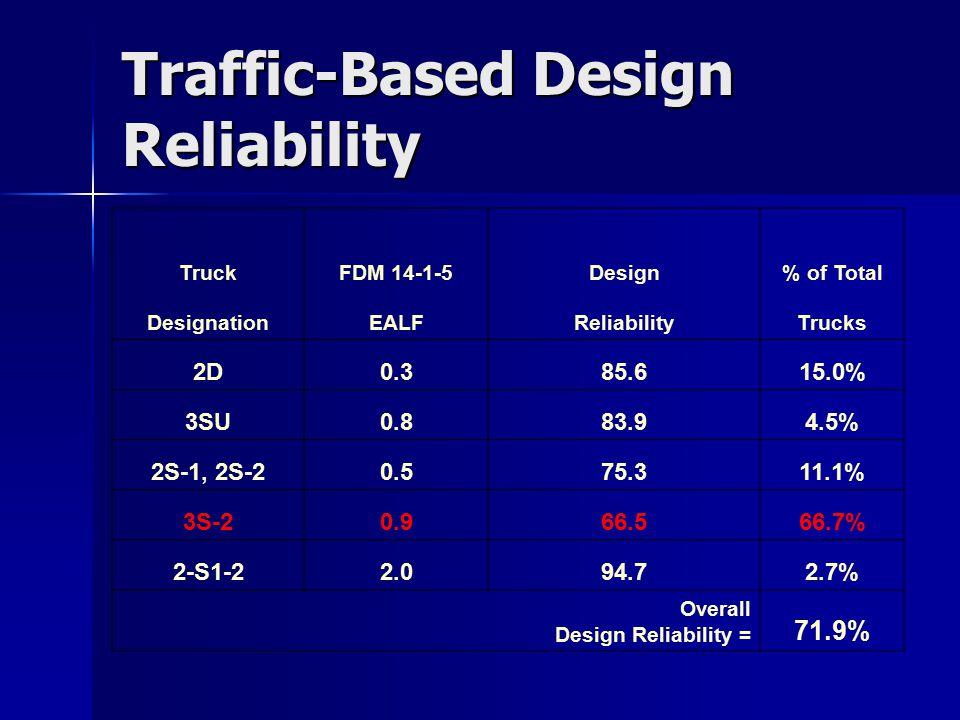 Traffic-Based Design Reliability TruckFDM 14-1-5Design% of Total DesignationEALFReliabilityTrucks 2D0.385.615.0% 3SU0.883.94.5% 2S-1, 2S-20.575.311.1% 3S-20.966.566.7% 2-S1-22.094.72.7% Overall Design Reliability = 71.9%