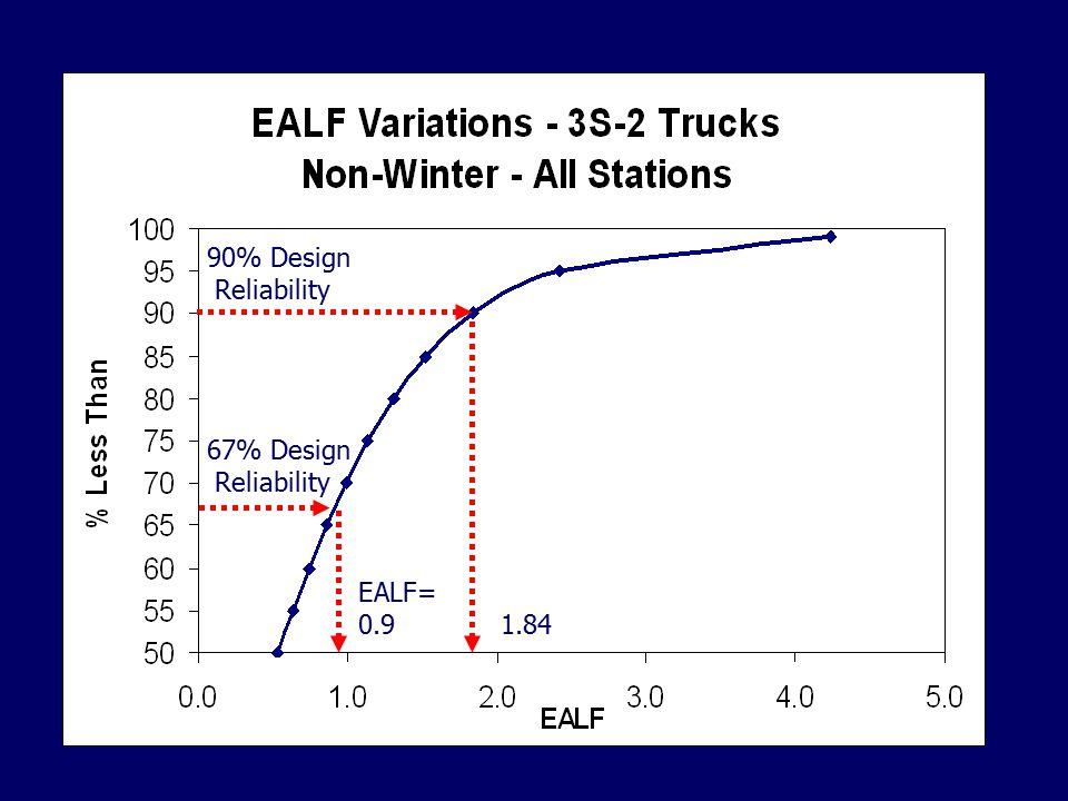 67% Design Reliability EALF= 0.9 90% Design Reliability 1.84