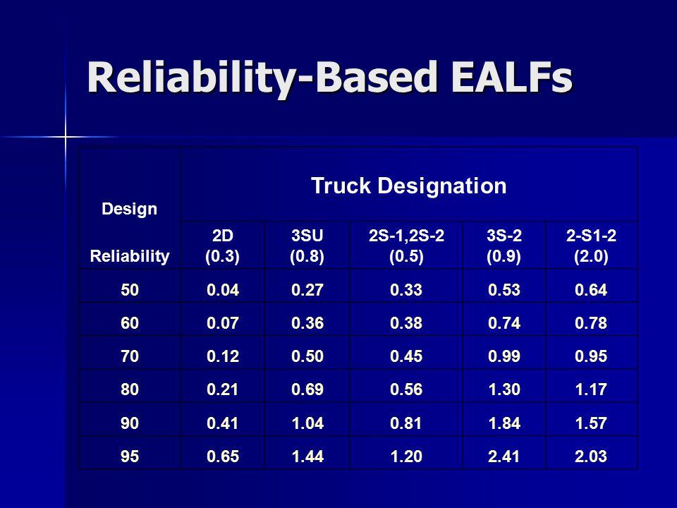 Reliability-Based EALFs Design Truck Designation Reliability 2D (0.3) 3SU (0.8) 2S-1,2S-2 (0.5) 3S-2 (0.9) 2-S1-2 (2.0) 500.040.270.330.530.64 600.070.360.380.740.78 700.120.500.450.990.95 800.210.690.561.301.17 900.411.040.811.841.57 950.651.441.202.412.03