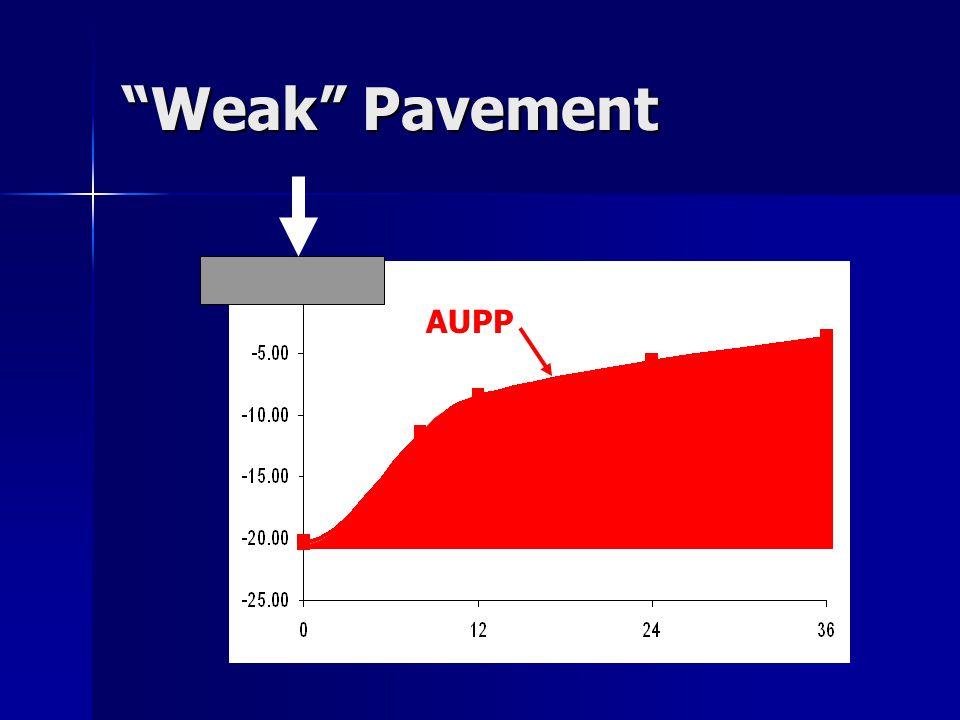 Weak Pavement AUPP