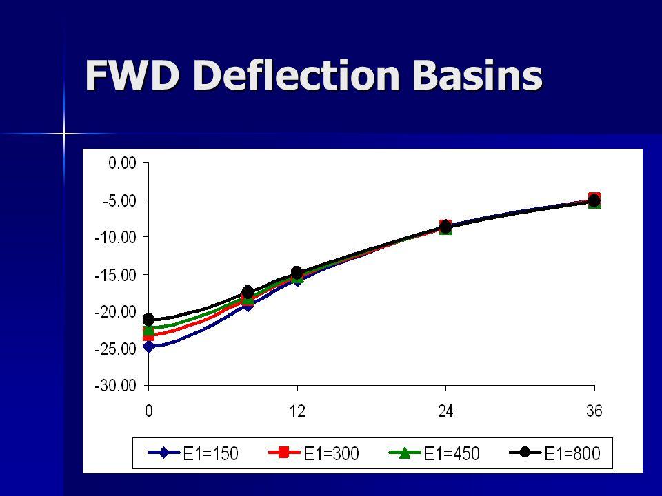 FWD Deflection Basins