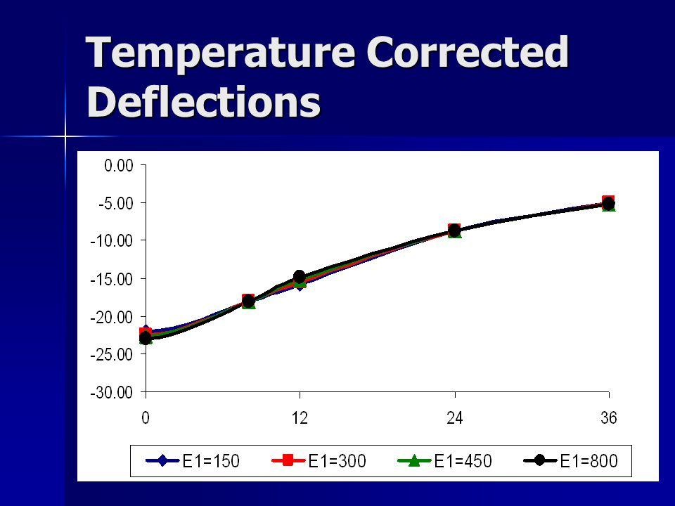 Temperature Corrected Deflections