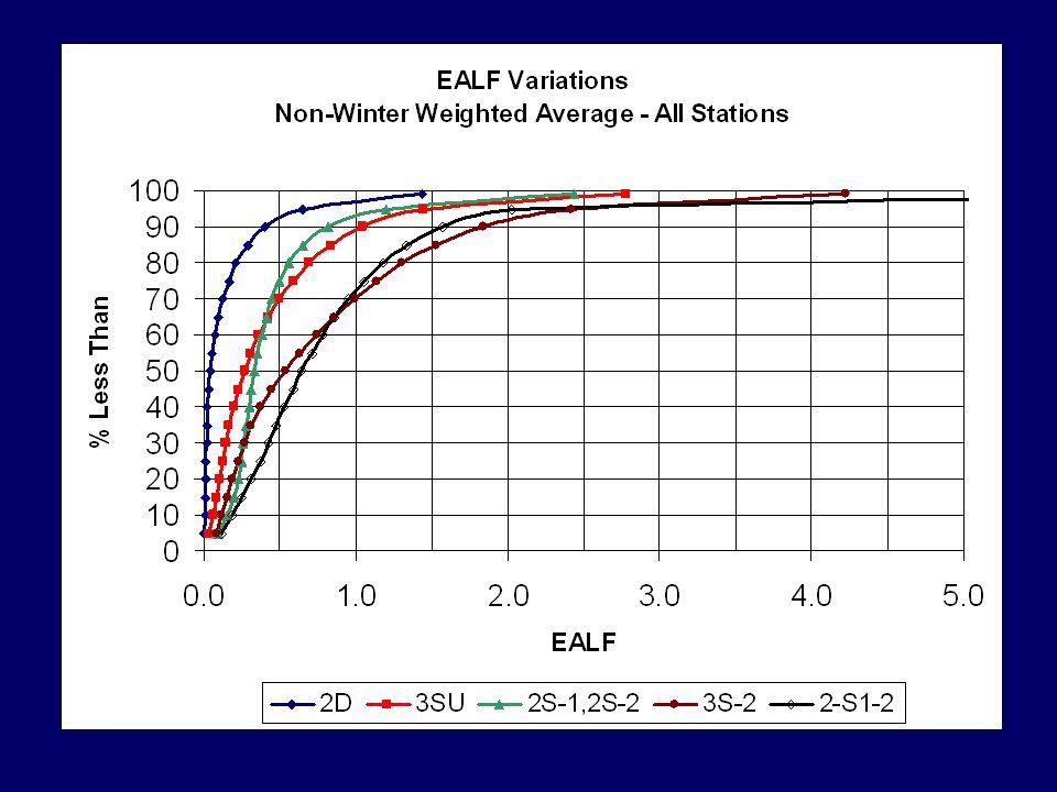 EALF = 0.3 (WisDOT FDM 14-1-5) 85.6% Design Reliability