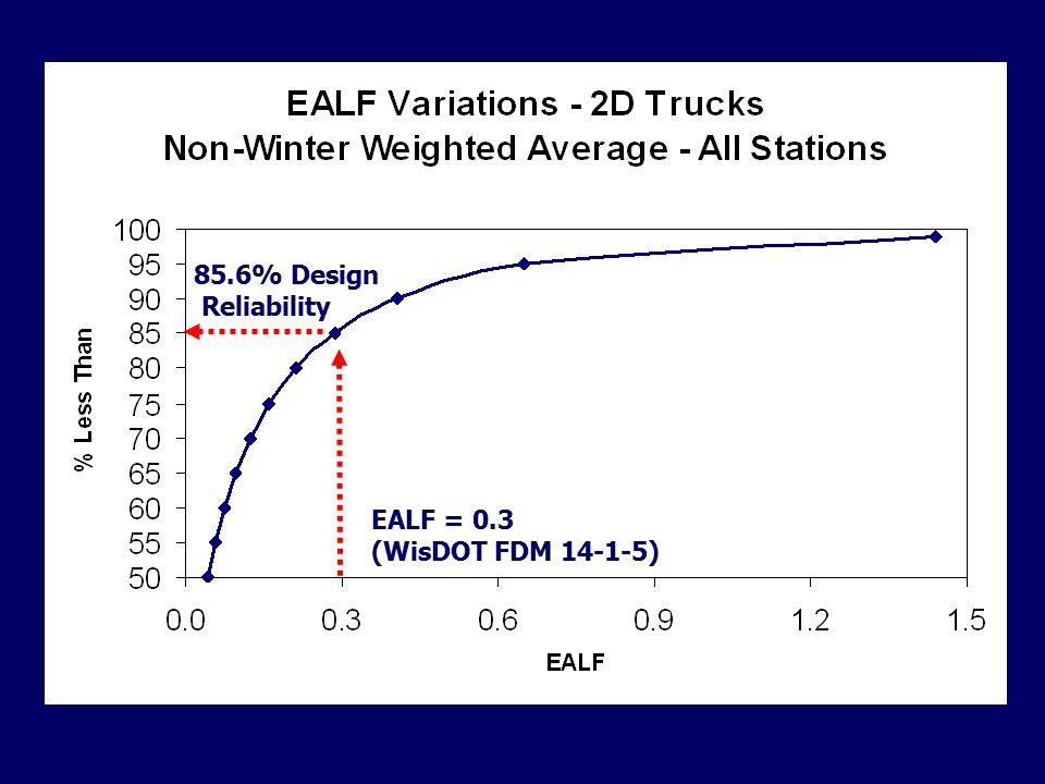 Seasonal Subgrade Stiffness Variations