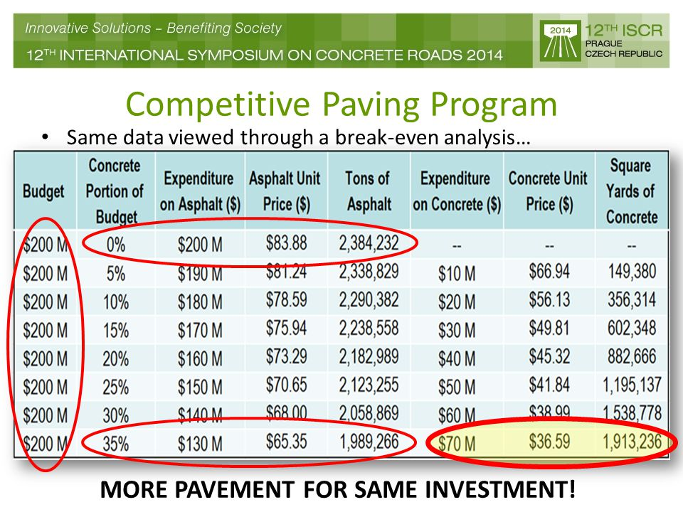 Competitive Paving Program Same data viewed through a break-even analysis… MORE PAVEMENT FOR SAME INVESTMENT!