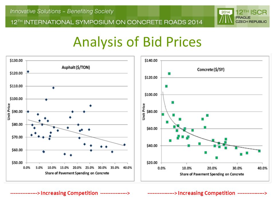 Analysis of Bid Prices ----------------> Increasing Competition ---------------->