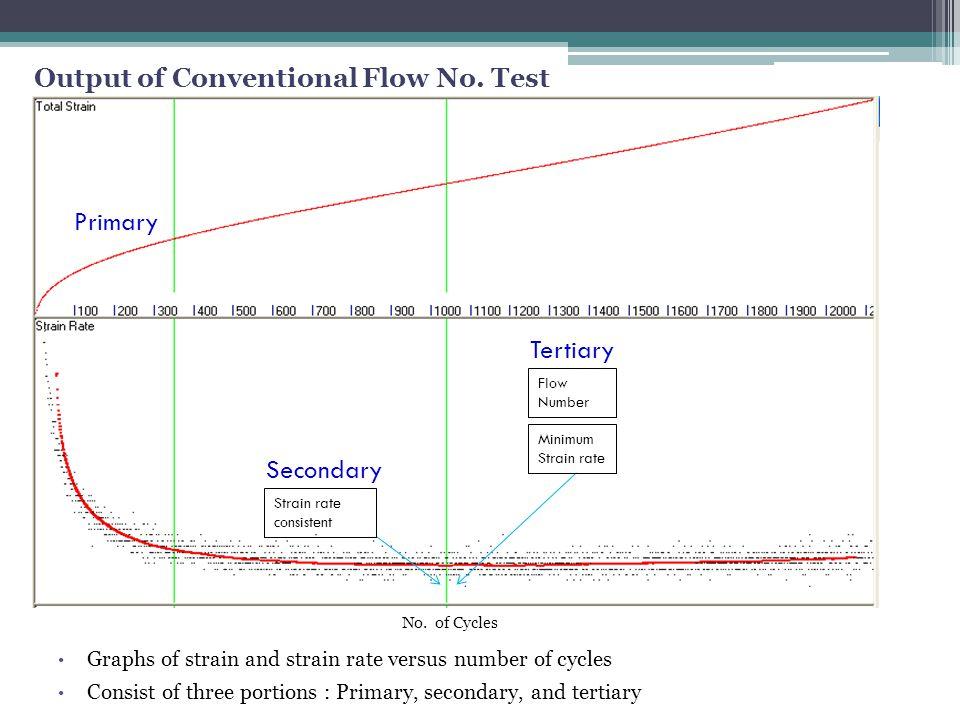 Example of iRLPD Test, Increasing Temperature 9