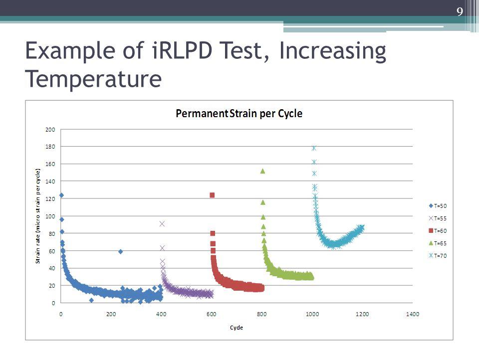 Example of iRLPD Test, Increasing Stress 10