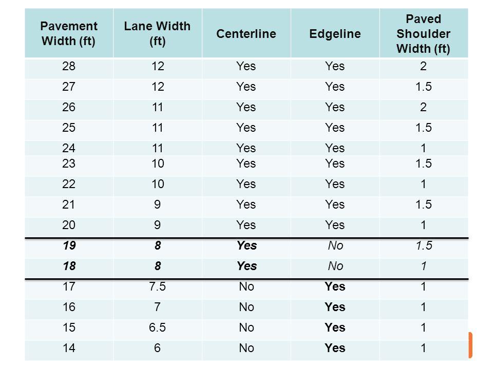 Pavement Width (ft) Lane Width (ft) CenterlineEdgeline Paved Shoulder Width (ft) 2812Yes 2 2712Yes 1.5 2611Yes 2 2511Yes 1.5 2411Yes 1 2310Yes 1.5 221