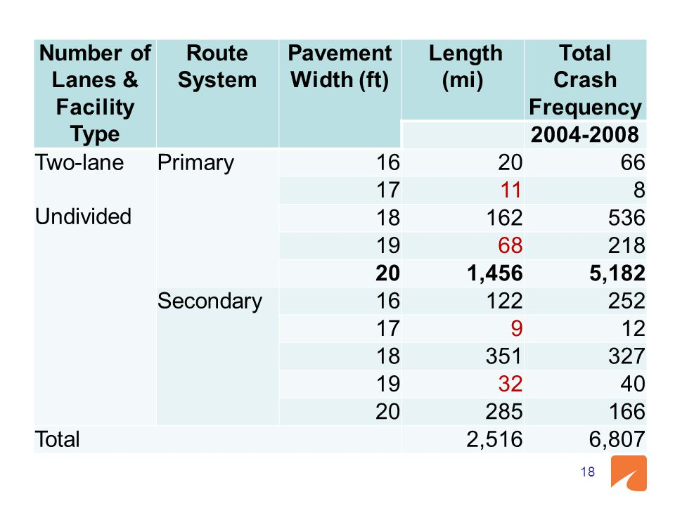 Number of Lanes & Facility Type Route System Pavement Width (ft) Length (mi) Total Crash Frequency 2004-2008 Two-lane Undivided Primary162066 17118 18162536 1968218 201,4565,182 Secondary16122252 17912 18351327 193240 20285166 Total2,5166,807 18