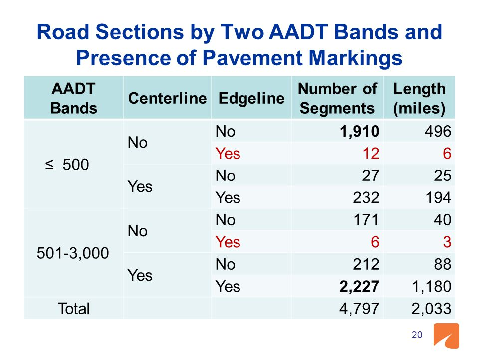 Road Sections by Two AADT Bands and Presence of Pavement Markings AADT Bands CenterlineEdgeline Number of Segments Length (miles) ≤ 500 No 1,910496 Yes126 Yes No2725 Yes232194 501-3,000 No 17140 Yes63 No21288 Yes2,2271,180 Total 4,7972,033 20