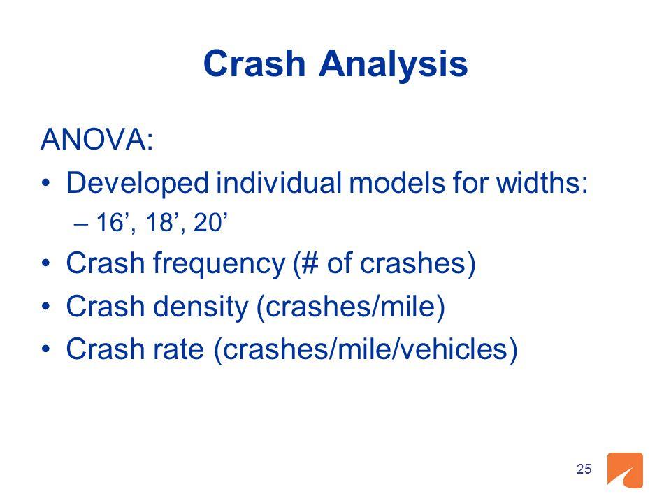 Crash Analysis ANOVA: Developed individual models for widths: –16', 18', 20' Crash frequency (# of crashes) Crash density (crashes/mile) Crash rate (crashes/mile/vehicles) 25