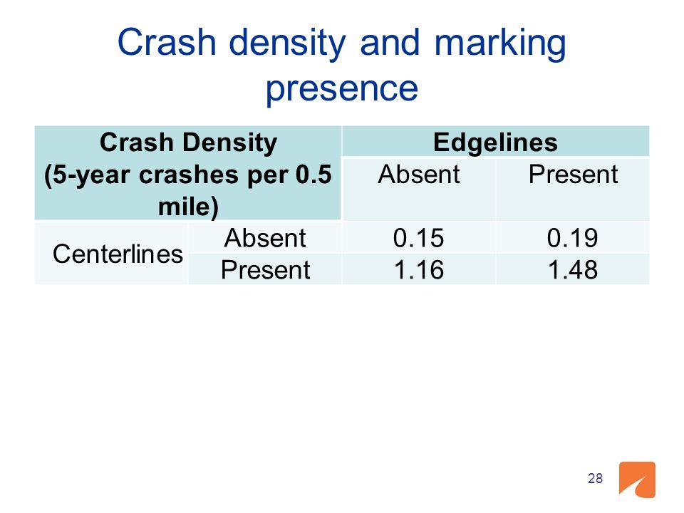 Crash density and marking presence Crash Density (5-year crashes per 0.5 mile) Edgelines AbsentPresent Centerlines Absent0.150.19 Present1.161.48 28