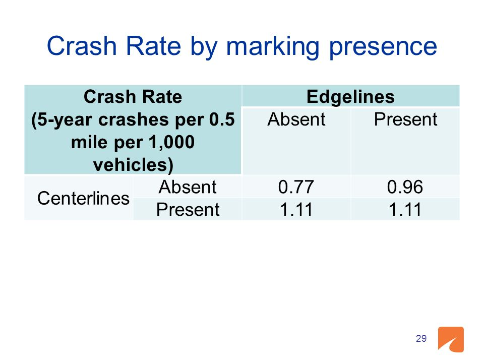 Crash Rate by marking presence Crash Rate (5-year crashes per 0.5 mile per 1,000 vehicles) Edgelines AbsentPresent Centerlines Absent0.770.96 Present1