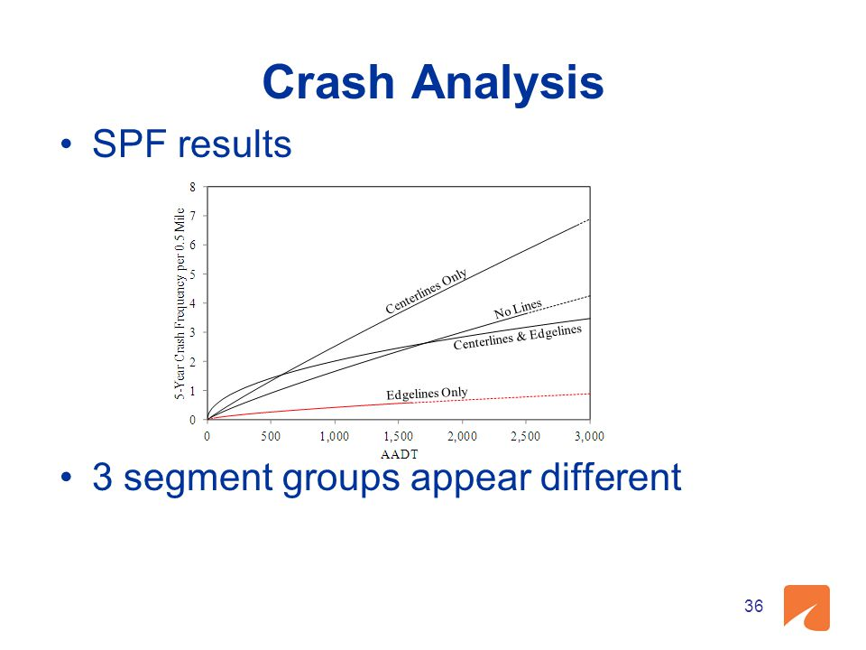 Crash Analysis SPF results 3 segment groups appear different 36