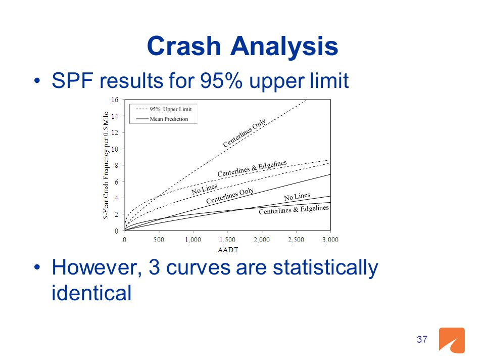 Crash Analysis SPF results for 95% upper limit However, 3 curves are statistically identical 37
