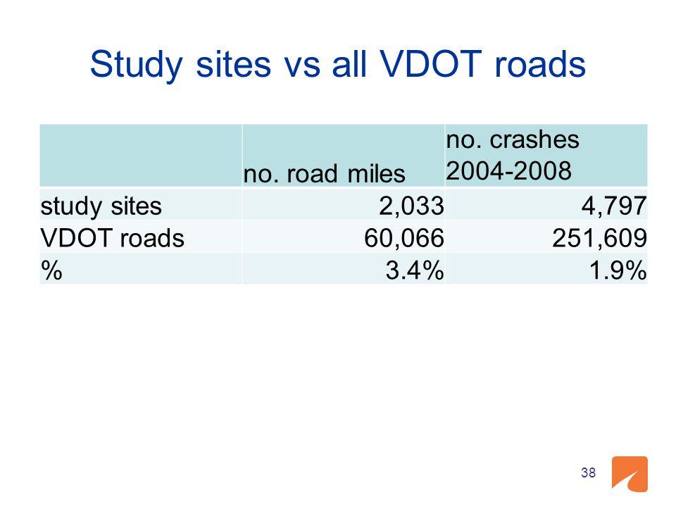 Study sites vs all VDOT roads no. road miles no. crashes 2004-2008 study sites 2,0334,797 VDOT roads 60,066251,609 % 3.4%1.9% 38