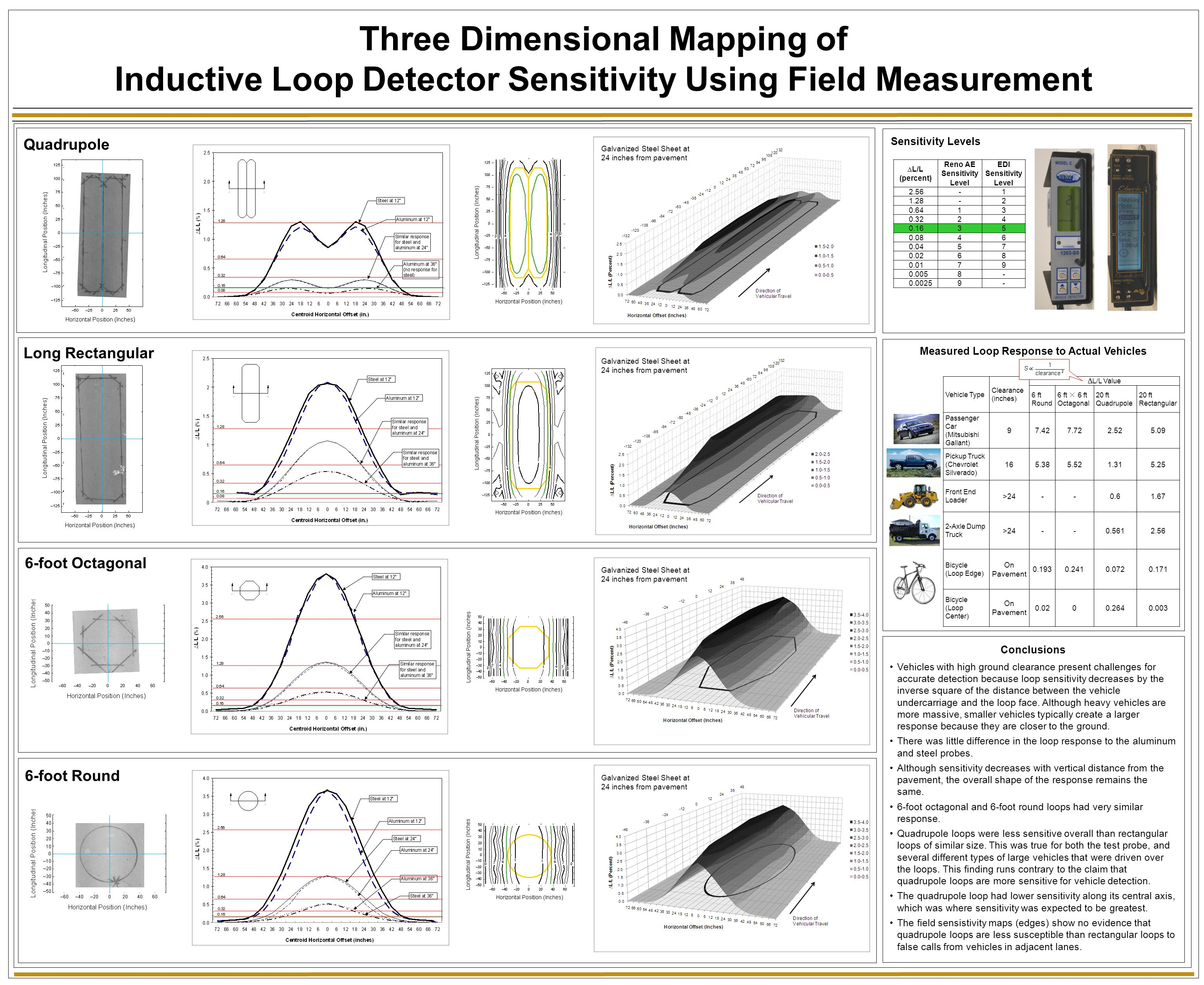 Three Dimensional Mapping of Inductive Loop Detector Sensitivity Using Field Measurement Quadrupole Long Rectangular 6-foot Octagonal 6-foot Round Vehicle Type Clearance (inches)  L/L Value 6 ft Round 6 ft × 6 ft Octagonal 20 ft Quadrupole 20 ft Rectangular Passenger Car (Mitsubishi Gallant) 97.427.722.525.09 Pickup Truck (Chevrolet Silverado) 165.385.521.315.25 Front End Loader >24--0.61.67 2-Axle Dump Truck >24--0.5612.56 Bicycle (Loop Edge) On Pavement 0.1930.2410.0720.171 Bicycle (Loop Center) On Pavement 0.0200.2640.003 ∆ L/L (percent) Reno AE Sensitivity Level EDI Sensitivity Level 2.56-1 1.28-2 0.6413 0.3224 0.1635 0.0846 0.0457 0.0268 0.0179 0.0058- 0.00259- Sensitivity Levels Measured Loop Response to Actual Vehicles Conclusions Vehicles with high ground clearance present challenges for accurate detection because loop sensitivity decreases by the inverse square of the distance between the vehicle undercarriage and the loop face.