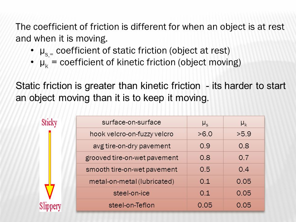 The coefficient of friction is different for when an object is at rest and when it is moving.
