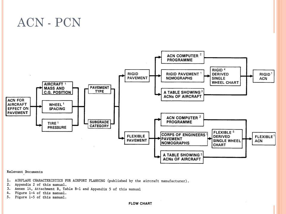 ACN - PCN