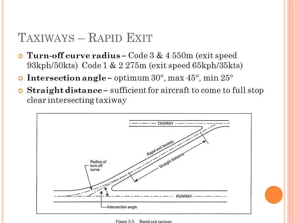 T AXIWAYS – R APID E XIT Turn-off curve radius – Code 3 & 4 550m (exit speed 93kph/50kts) Code 1 & 2 275m (exit speed 65kph/35kts) Intersection angle – optimum 30°, max 45°, min 25° Straight distance – sufficient for aircraft to come to full stop clear intersecting taxiway