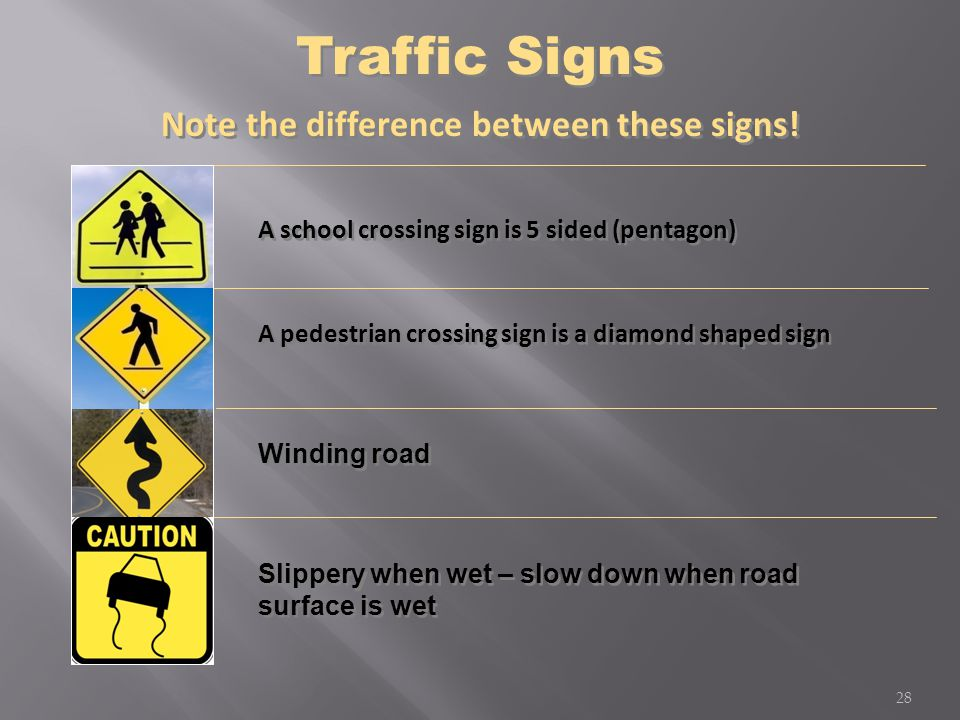 Note the difference between these signs! A school crossing sign is 5 sided (pentagon) A pedestrian crossing sign is a diamond shaped sign Winding road