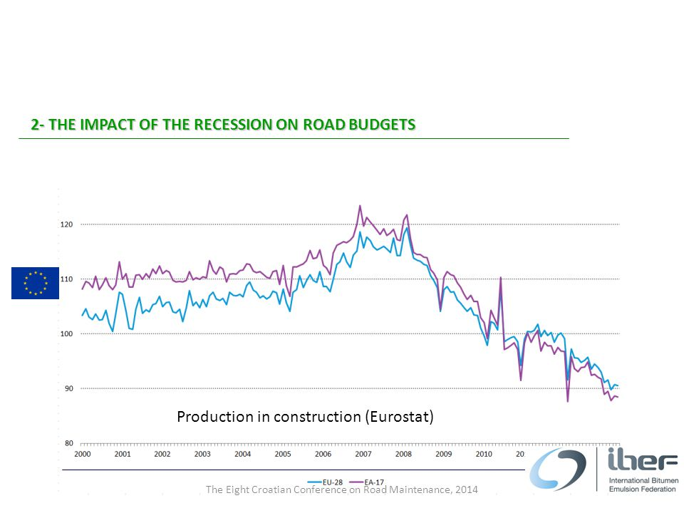 2- THE IMPACT OF THE RECESSION ON ROAD BUDGETS The Eight Croatian Conference on Road Maintenance, 2014 Production in construction (Eurostat)