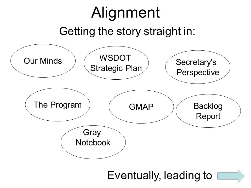 Alignment Getting the story straight in: Our Minds The Program WSDOT Strategic Plan GMAP Backlog Report Secretary's Perspective Gray Notebook Eventually, leading to