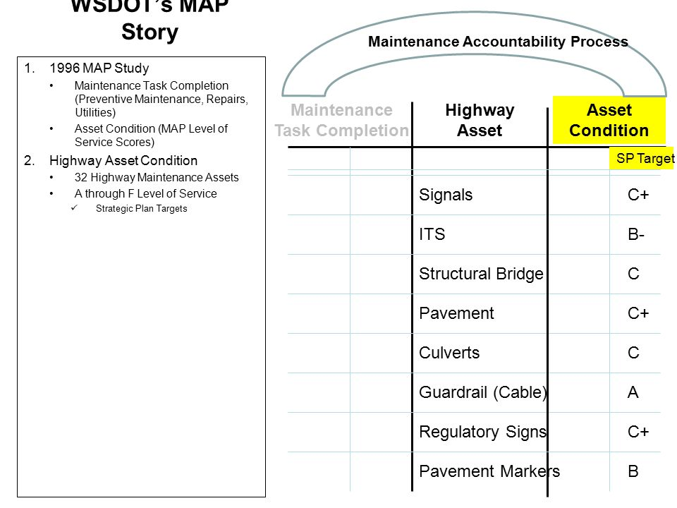WSDOT's MAP Story 1.1996 MAP Study Maintenance Task Completion (Preventive Maintenance, Repairs, Utilities) Asset Condition (MAP Level of Service Scores) 2.Highway Asset Condition 32 Highway Maintenance Assets A through F Level of Service Strategic Plan Targets Highway Asset Asset Condition ITS Structural Bridge Pavement Culverts Guardrail (Cable) Pavement Markers Regulatory Signs SP Target Signals C+ B C C B- C+ A Maintenance Accountability Process Maintenance Task Completion