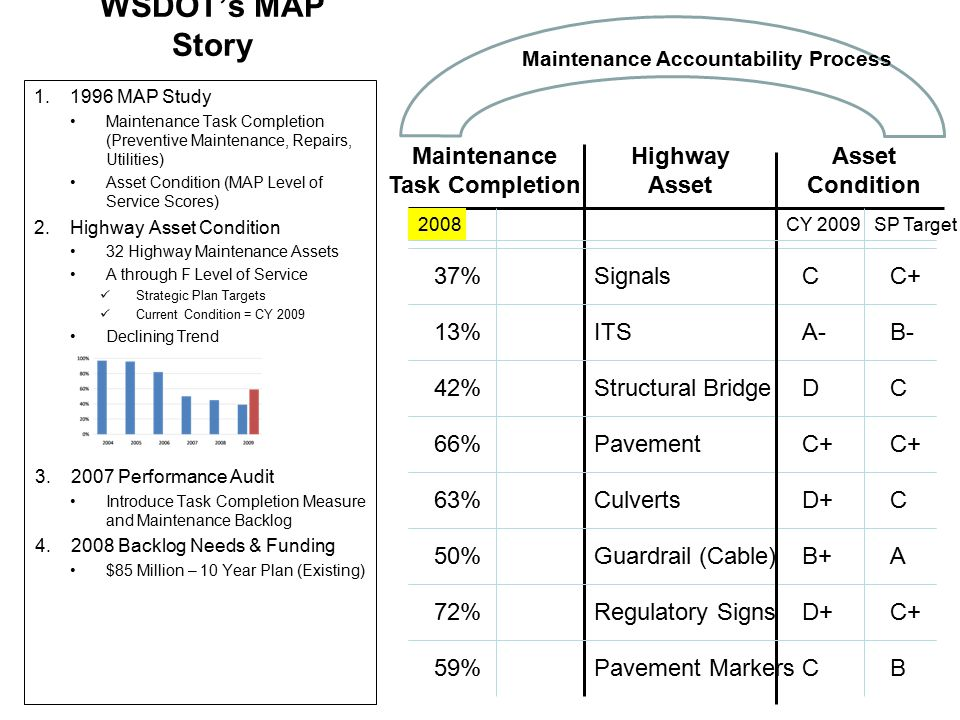 WSDOT's MAP Story 1.1996 MAP Study Maintenance Task Completion (Preventive Maintenance, Repairs, Utilities) Asset Condition (MAP Level of Service Scores) 2.Highway Asset Condition 32 Highway Maintenance Assets A through F Level of Service Strategic Plan Targets Current Condition = CY 2009 Declining Trend 3.2007 Performance Audit Introduce Task Completion Measure and Maintenance Backlog 4.2008 Backlog Needs & Funding $85 Million – 10 Year Plan (Existing) Highway Asset Asset Condition ITS Structural Bridge Pavement Culverts Guardrail (Cable) Pavement Markers Regulatory Signs C CY 2009SP Target Signals C+D+ B C+ CD+ C+ CD B-A- C+C AB+ Maintenance Accountability Process Maintenance Task Completion 37% 42% 13% 66% 63% 72% 50% 59% 2008