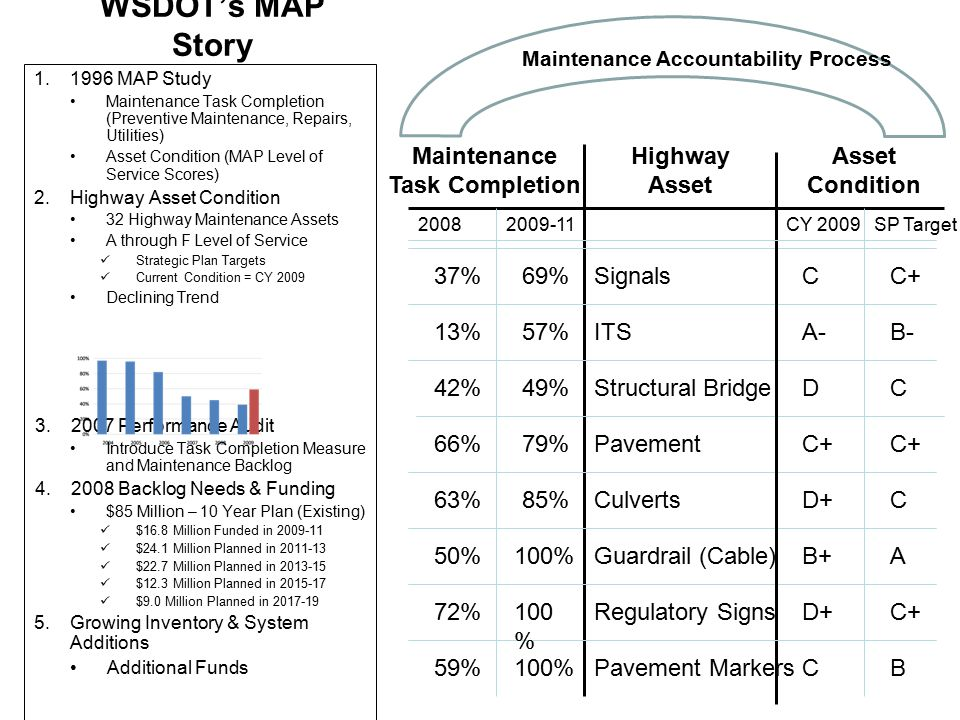 WSDOT's MAP Story 1.1996 MAP Study Maintenance Task Completion (Preventive Maintenance, Repairs, Utilities) Asset Condition (MAP Level of Service Scores) 2.Highway Asset Condition 32 Highway Maintenance Assets A through F Level of Service Strategic Plan Targets Current Condition = CY 2009 Declining Trend 3.2007 Performance Audit Introduce Task Completion Measure and Maintenance Backlog 4.2008 Backlog Needs & Funding $85 Million – 10 Year Plan (Existing) $16.8 Million Funded in 2009-11 $24.1 Million Planned in 2011-13 $22.7 Million Planned in 2013-15 $12.3 Million Planned in 2015-17 $9.0 Million Planned in 2017-19 5.Growing Inventory & System Additions Additional Funds Highway Asset Asset Condition ITS Structural Bridge Pavement Culverts Guardrail (Cable) Pavement Markers Regulatory Signs C CY 2009SP Target Signals C+D+ B C+ CD+ C+ CD B-A- C+C AB+ Maintenance Accountability Process Maintenance Task Completion 37% 42% 13% 66% 63% 72% 50% 59% 20082009-11 69% 57% 49% 79% 85% 100%