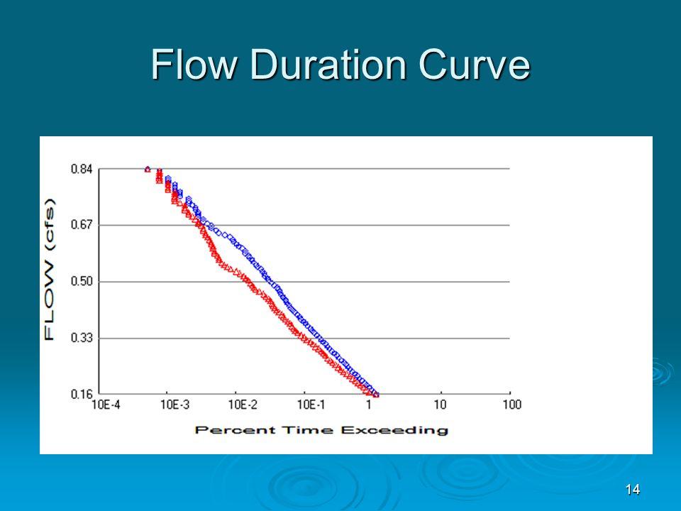 Flow Duration Curve 14