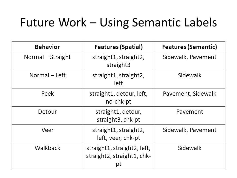 Future Work – Using Semantic Labels BehaviorFeatures (Spatial)Features (Semantic) Normal – Straightstraight1, straight2, straight3 Sidewalk, Pavement Normal – Leftstraight1, straight2, left Sidewalk Peekstraight1, detour, left, no-chk-pt Pavement, Sidewalk Detourstraight1, detour, straight3, chk-pt Pavement Veerstraight1, straight2, left, veer, chk-pt Sidewalk, Pavement Walkbackstraight1, straight2, left, straight2, straight1, chk- pt Sidewalk
