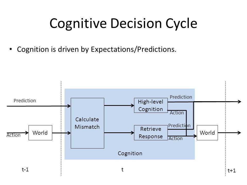 Results Hand-coded Model (Single Behavior Set) Hand-coded Model (Multiple Behavior Set) Made99.3%Made46.5% Correct99.15%Correct30.2% Incorrect0.15%Incorrect16.3% Learning Model (Single Behavior Set) Learning Model (Multiple Behavior Set) Made86.1%Made82.4% Correct68%Correct43.8% Incorrect18.1%Incorrect38.6%