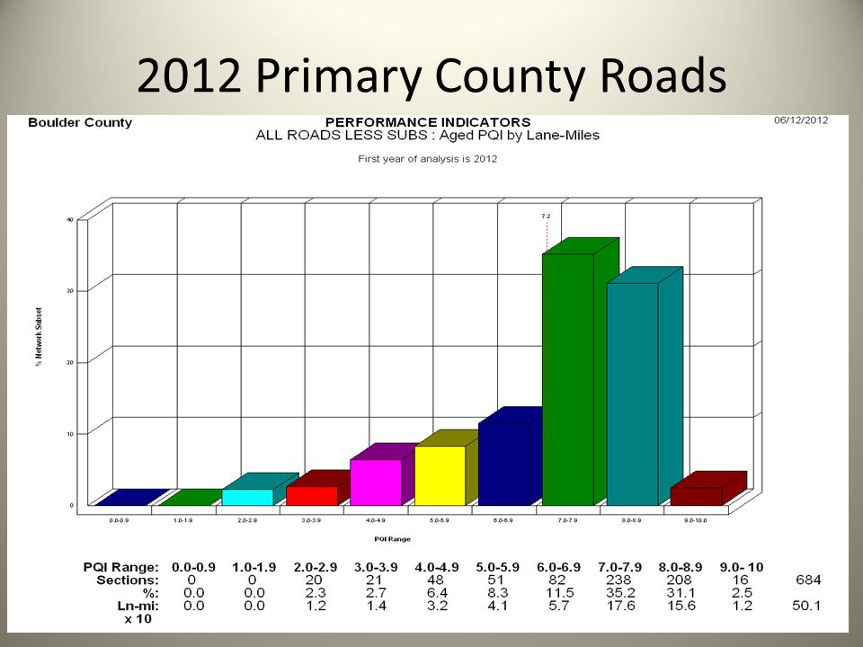 2012 Primary County Roads