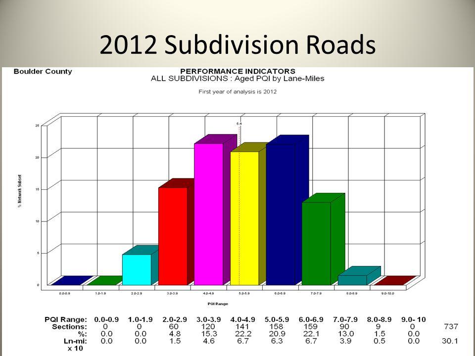 2012 Subdivision Roads