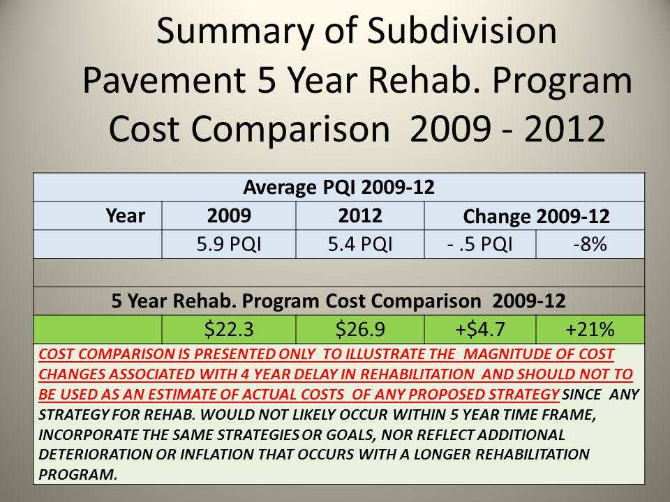Summary of Subdivision Pavement 5 Year Rehab.