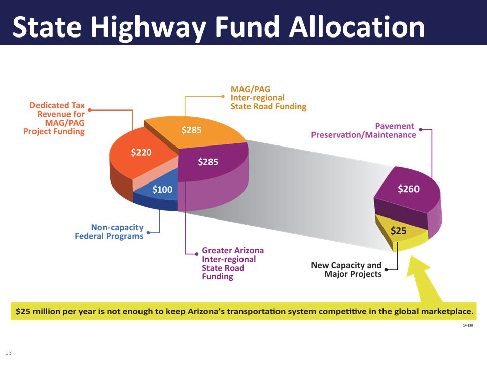 State Highway Fund Allocation 13