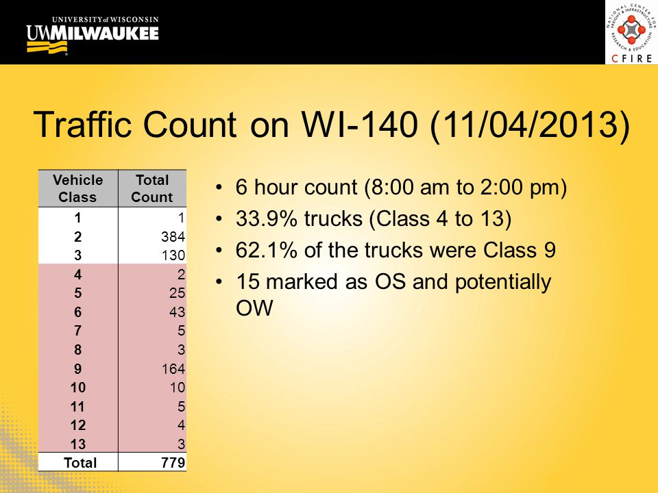 Traffic Count on WI-140 (11/04/2013) Vehicle Class Total Count 11 2384 3130 42 525 643 75 83 9164 10 115 124 133 Total779 6 hour count (8:00 am to 2:0
