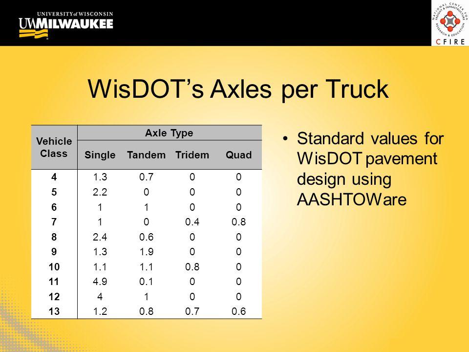 WisDOT's Axles per Truck Vehicle Class Axle Type SingleTandemTridemQuad 41.30.700 52.2000 61100 7100.40.8 82.40.600 91.31.900 101.1 0.80 114.90.100 12