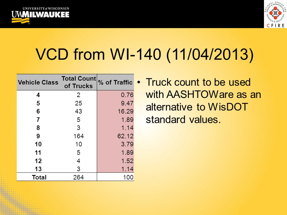 VCD from WI-140 (11/04/2013) Vehicle Class Total Count of Trucks % of Traffic 420.76 5259.47 64316.29 751.89 831.14 916462.12 10 3.79 1151.89 1241.52