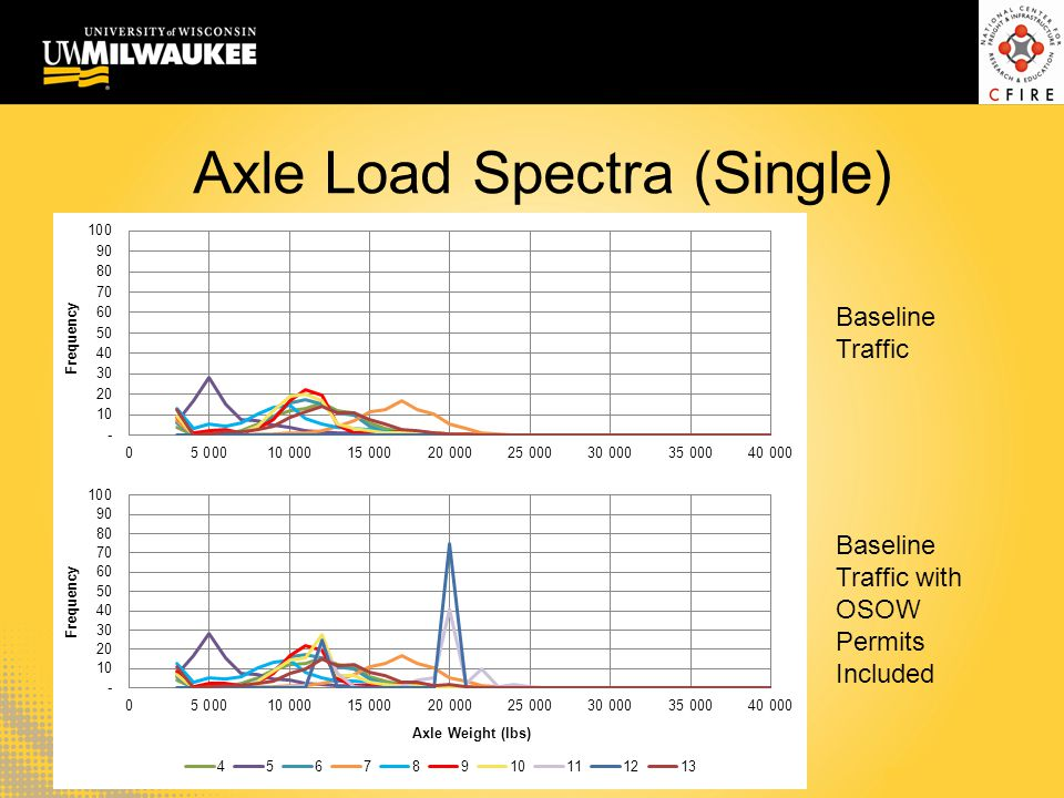 Axle Load Spectra (Single) Baseline Traffic Baseline Traffic with OSOW Permits Included