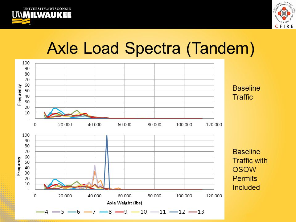 Axle Load Spectra (Tandem) Baseline Traffic Baseline Traffic with OSOW Permits Included