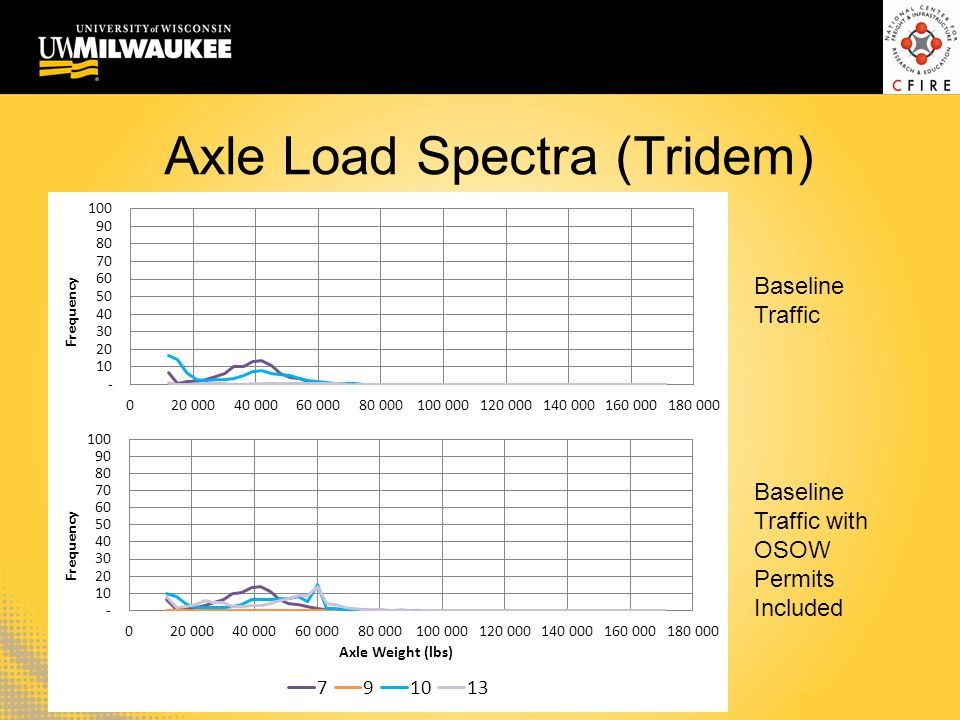 Axle Load Spectra (Tridem) Baseline Traffic Baseline Traffic with OSOW Permits Included