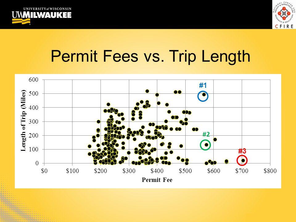 Permit Fees vs. Trip Length #3 #1