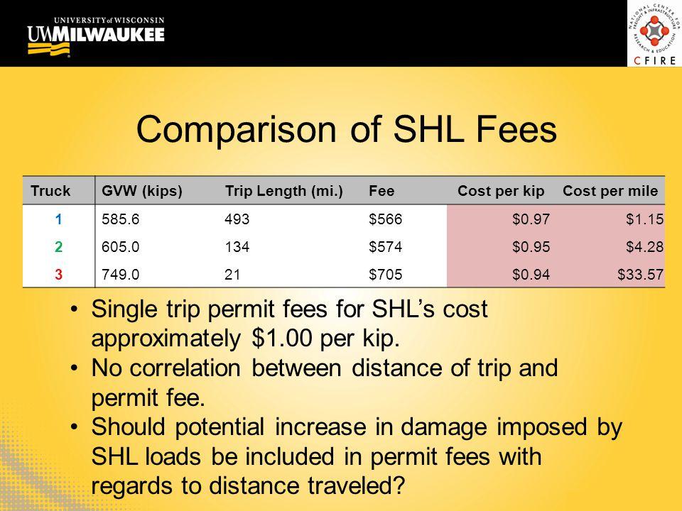 Comparison of SHL Fees TruckGVW (kips)Trip Length (mi.)FeeCost per kipCost per mile 1585.6493$566 $0.97$1.15 2605.0134$574 $0.95$4.28 3749.021$705 $0.