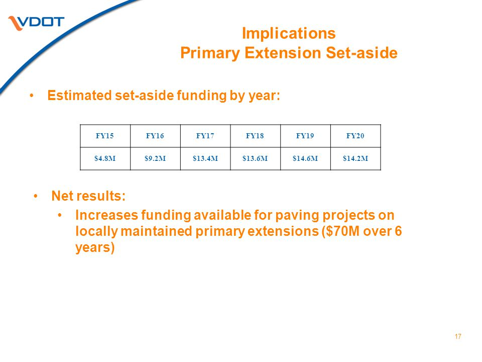 Implications Primary Extension Set-aside FY15FY16FY17FY18FY19FY20 $4.8M$9.2M$13.4M$13.6M$14.6M$14.2M 17 Estimated set-aside funding by year: Net results: Increases funding available for paving projects on locally maintained primary extensions ($70M over 6 years)