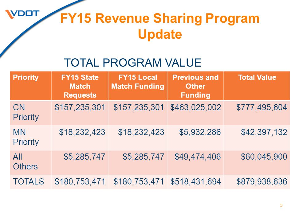 Revenue Sharing Program Next Steps June 2014 - FY 2015 Program Approval by CTB  Communicate Selections to Localities July 2014-Update Revenue Sharing Guidelines Formal solicitation to Localities for FY 2016 Applications  Early August – E-mail to localities with invitation for applications  October 31 – Application Deadline January 2015  Present list of projects for de-allocation to CTB; funds to be used to offset requests for FY 2016 program as needed 6