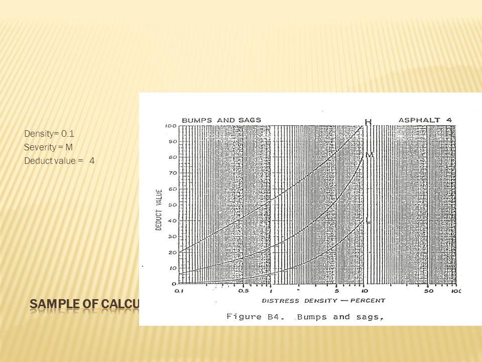 Density= 0.1 Severity = M 4 Deduct value =