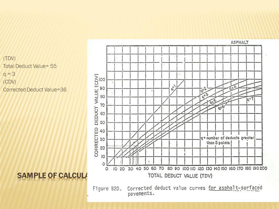 (TDV) Total Deduct Value= 55 q = 3 (CDV) Corrected Deduct Value=36